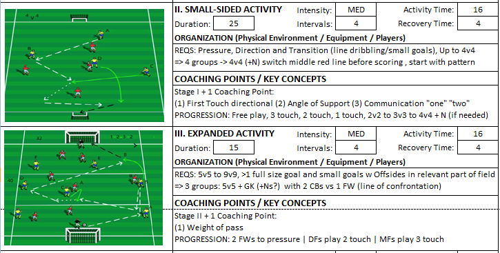 Building From Back Technical One Touch Passing Session Expanded Small Sided Kevin Van Vreckem Boynton Knights FC