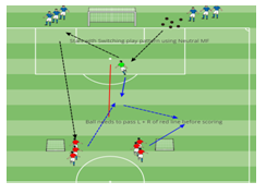 Building From Back Technical Passing Session Small sided Activity Coach Kevin Van Vreckem Boynton Knights FC
