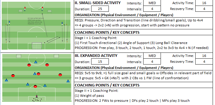 Building From Back Technical Dribbling Directional Switch Session Expanded Small Sided Kevin Van Vreckem Boynton Knights FC